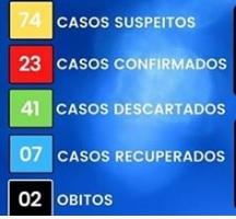 Sertão: Santana do Ipanema duas morte pelo covid-19 em  três dias