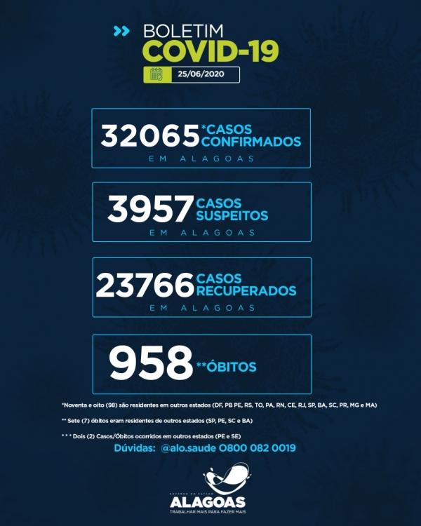 BOLETIM Alagoas tem 32.065 casos da Covid-19 e 958 óbitos