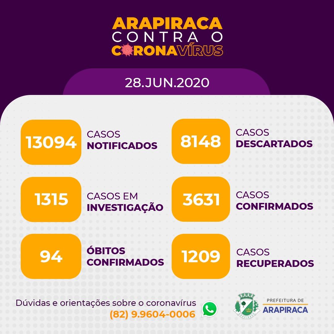Arapiraca: 94 mortes pelo coronavírus