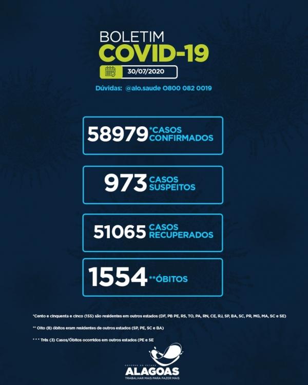BOLETIM EPIDEMIOLÓGICO Alagoas tem 58.979 casos da Covid-19 e 1.554 óbitos