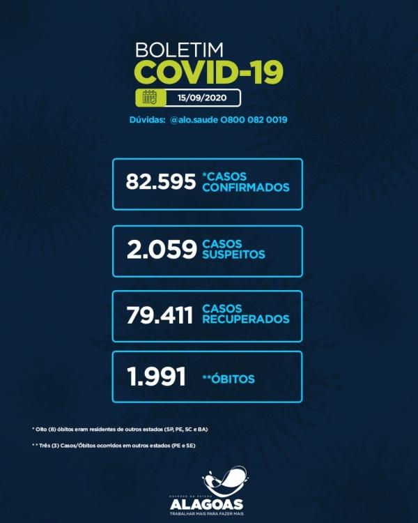 BOLETIM EPIDEMIOLÓGICO Alagoas tem 82.595 casos da Covid-19 e 1.991 óbitos