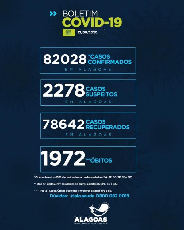 BOLETIM EPIDEMIOLÓGICO Alagoas tem 82.028 casos da Covid-19 e 1.972 óbitos