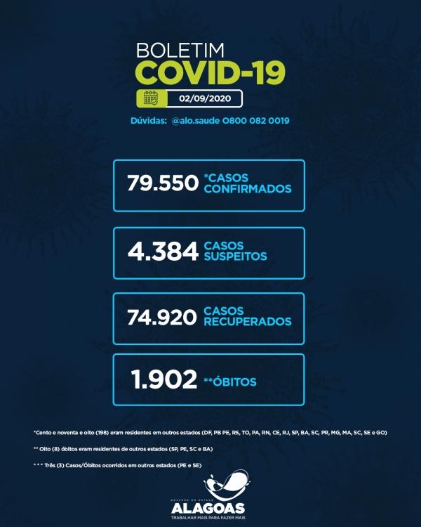 BOLETIM EPIDEMIOLÓGICO Alagoas tem 79.550 casos da Covid-19 e 1.902 óbitos