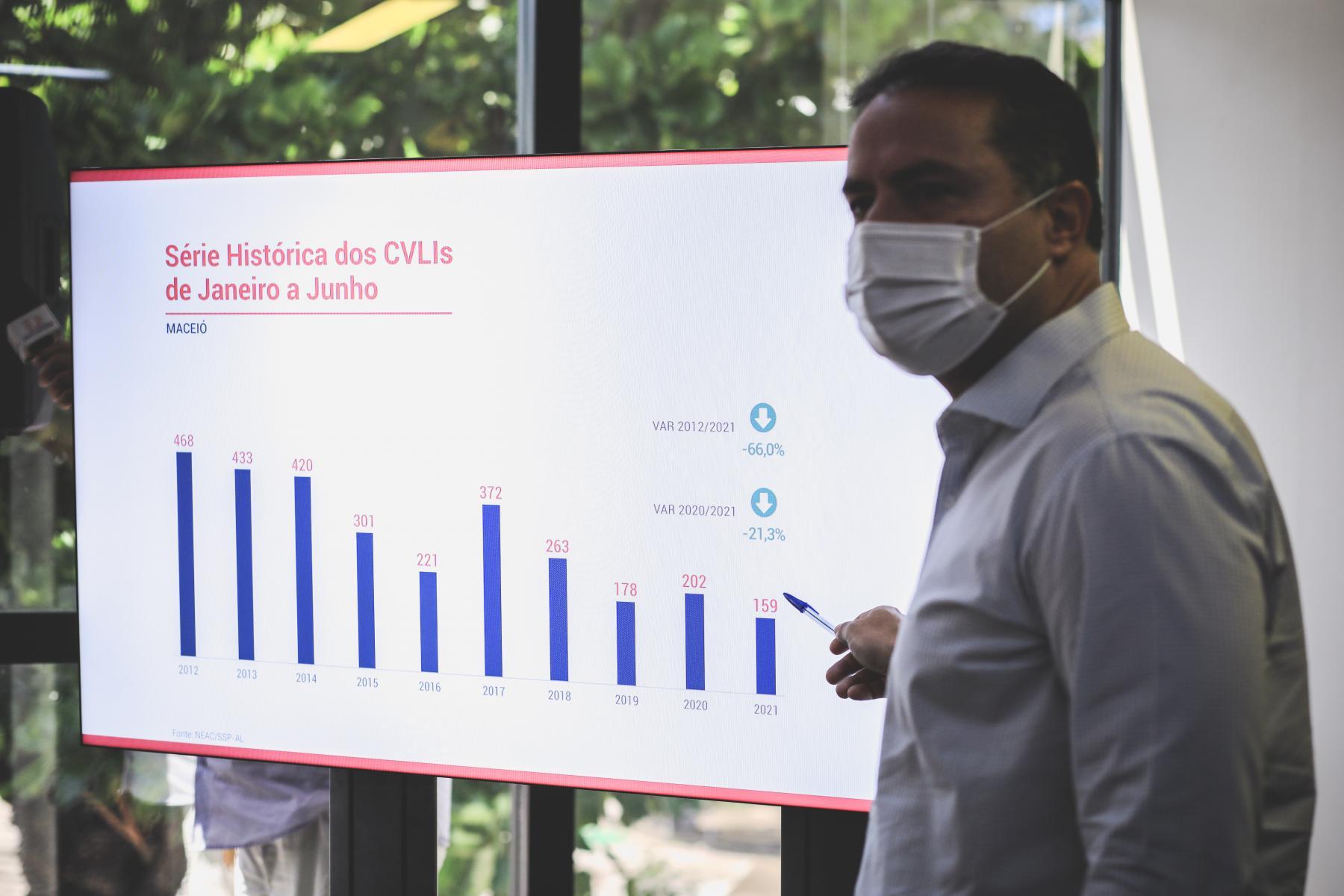 ALAGOAS LIDERA RANKING DE TRANSPARÊNCIA DOS DADOS DE SEGURANÇA PÚBLICA NO PAÍS